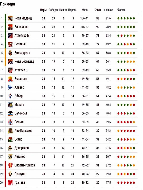 Таблица футбольная испании